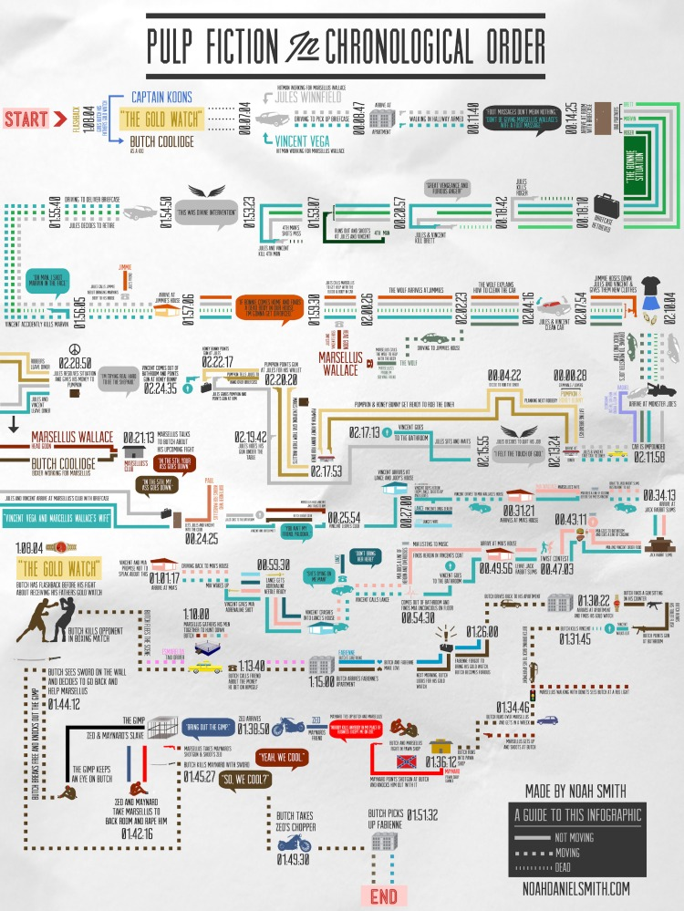 Pulp-Fiction-Infographic
